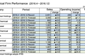 Four Major Chemical Companies Anticipate Record Profits for Fiscal 2016