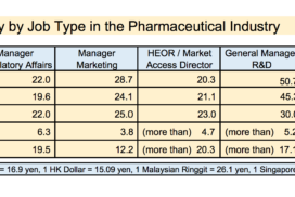 Japanese Pharmaceutical Industry Faces Fierce Competition to Secure Key Talent
