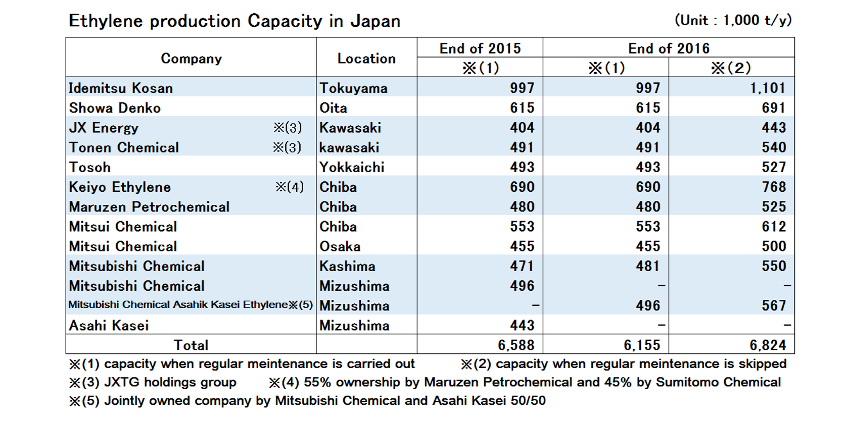 Japan's Ethylene Production Down for 2016, Operation Rates Remain High