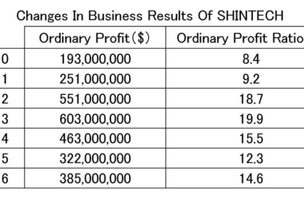 Shin-Etsu US Subsidiary Shows Solid Performance Growth