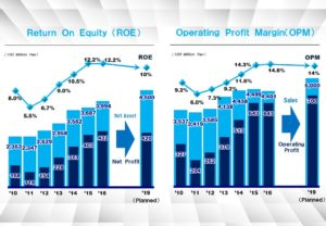 Daicel's New Medium-Term Plan Indicates Change in Company Focus – Part 1