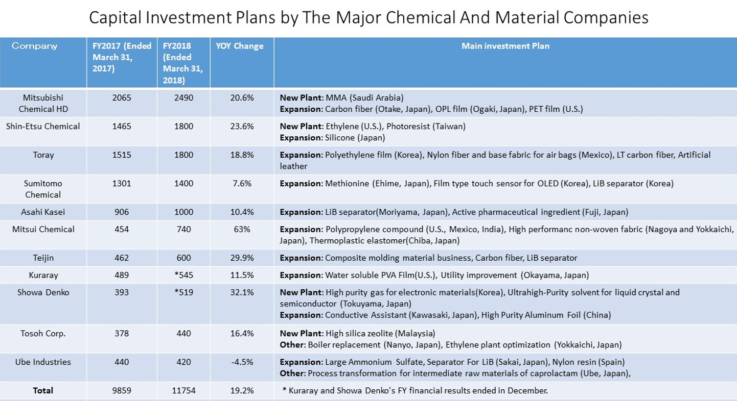 Chemical, Materials Firms Set to Exceed 1 Trillion Yen in Capital Investments for 2017