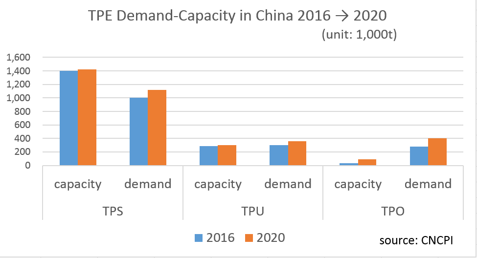 China Promotes Domestic Production of TPE as Part of New Industrial Initiative – Part 1