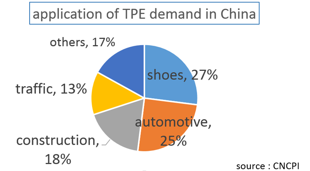 China Promotes Domestic Production of TPE as Part of New Industrial Initiative – Part 2