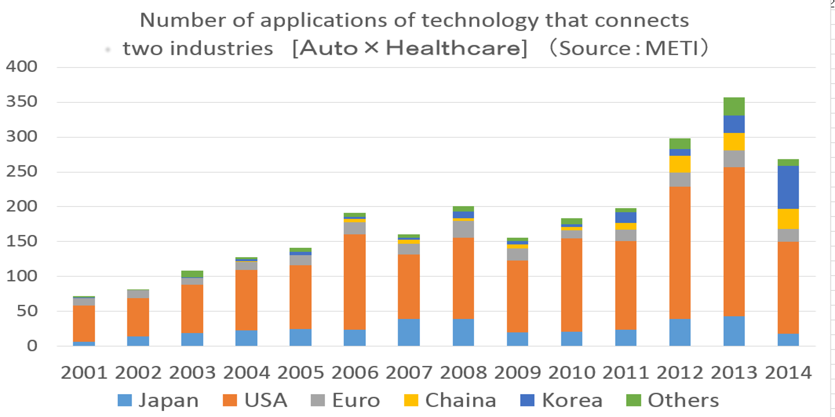JPO Report: Global Patent Applications, Cross-Sectoral IoT Technology See Growth