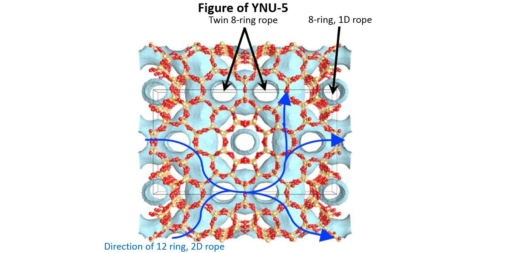 Yokohama National University, AIST Synthesize Zeolite With New, Versatile Structure