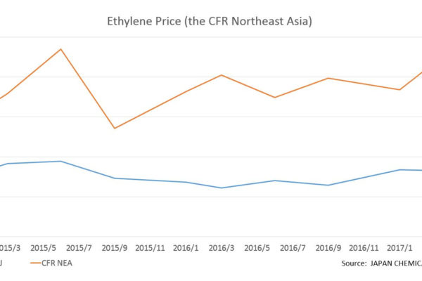 Asia Could See Large Influx of US Shale-Derived Ethylene