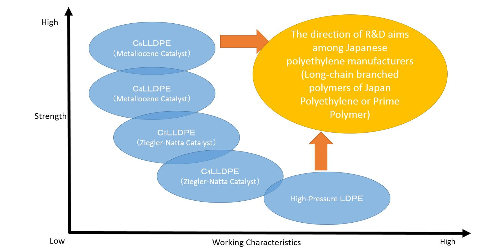 Japan Polyethylene Fights Influx of US PE With Special LLDPE