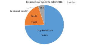 Eager to Strengthen Seed Business, ChemChina Completes Syngenta Acquisition