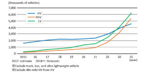 Fuji Keizai Study: Over 6 Million Electric Cars on Road Globally by 2035
