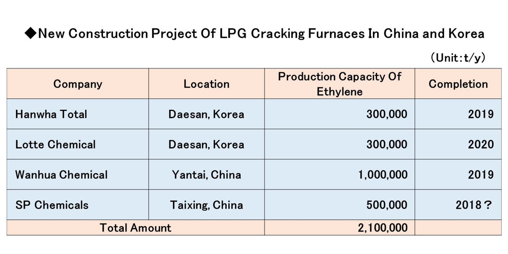 Plans for New LPG Cracking Furnaces Multiply in China, South Korea – Part 2
