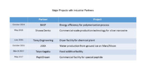 Microwave Chemical Set to Shake up Chemical Plant Stereotypes – Part 2